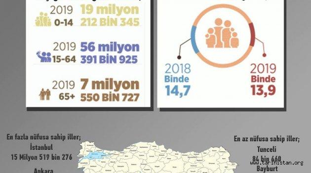 TÜRKİYE'NİN NÜFUSU 83 MİLYONU GEÇTİ!