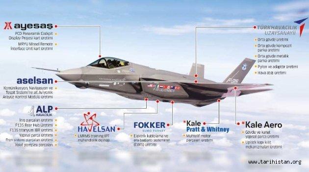 Türkiye'siz F-35 mümkün mü?